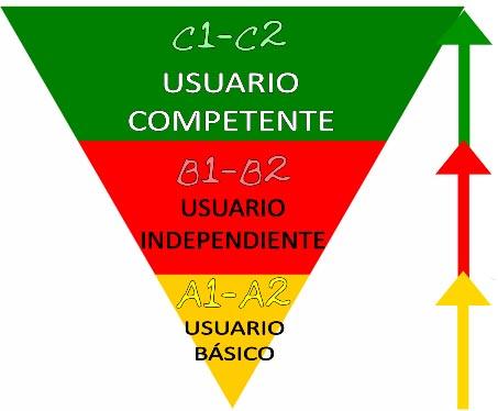 испанский уровень c1