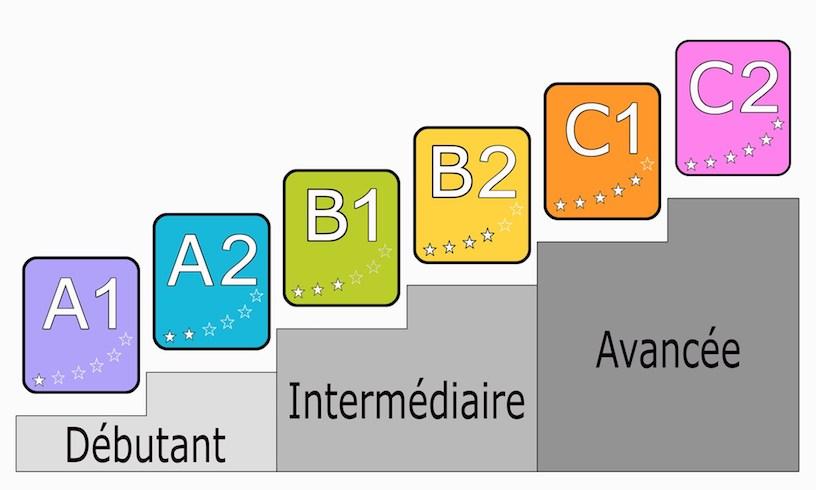 уровни знания французского языка таблица