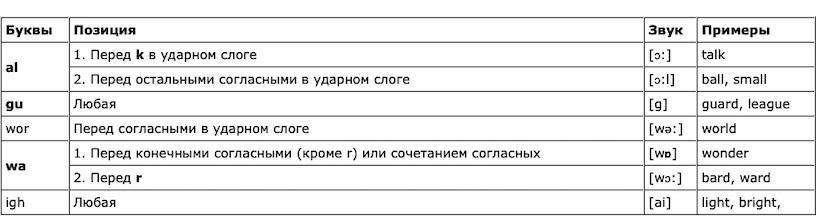 правила чтения в английском языке таблица