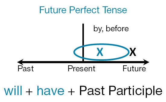 future perfect время