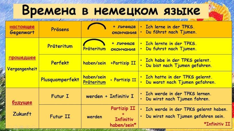 времена в немецком