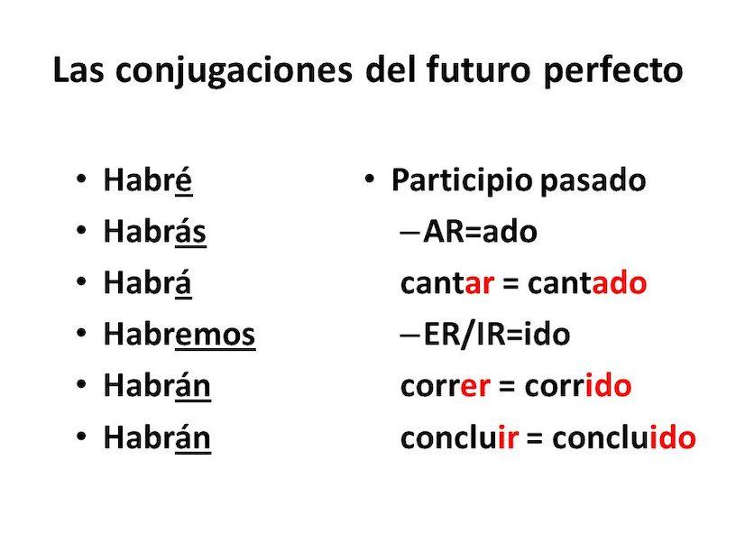 грамматика испанского языка для начинающих
