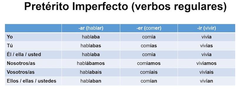 грамматика испанского