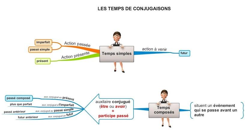 французская грамматика
