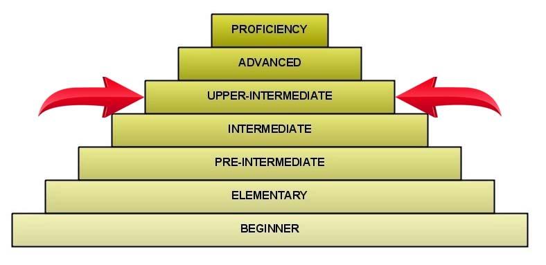 upper intermediate уровень английского