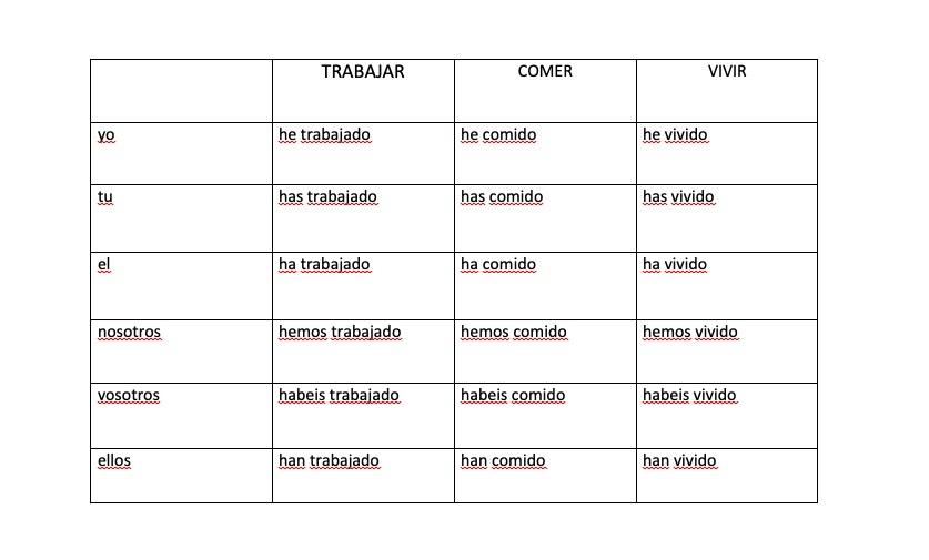 таблица времен испанского языка