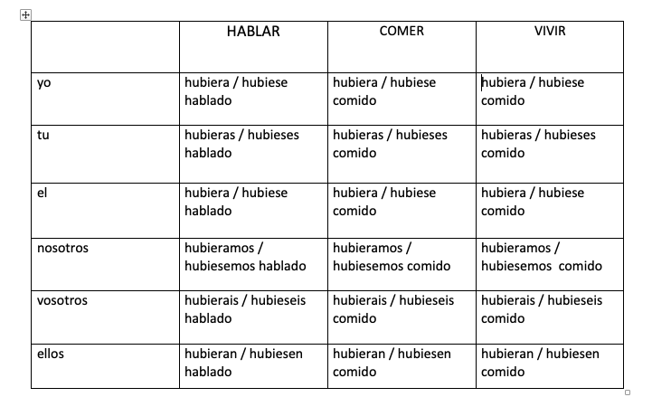 subjuntivo pluscuamperfect таблица