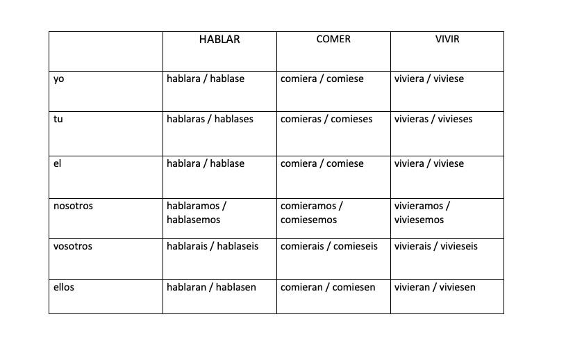 subjuntivo таблица