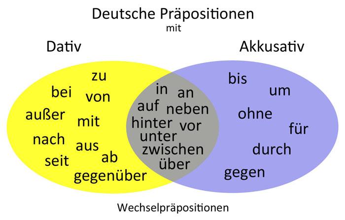 немецкие предлоги с падежами