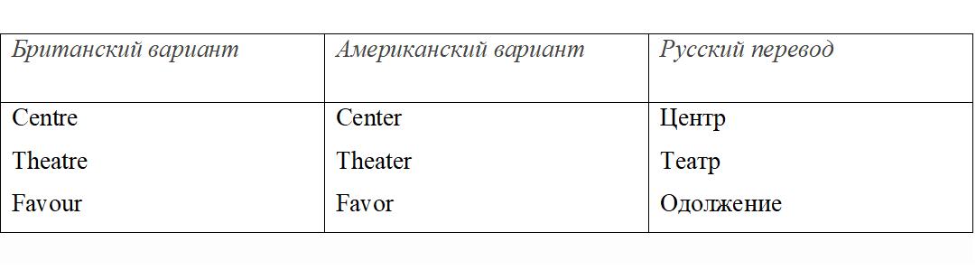английские диалекты