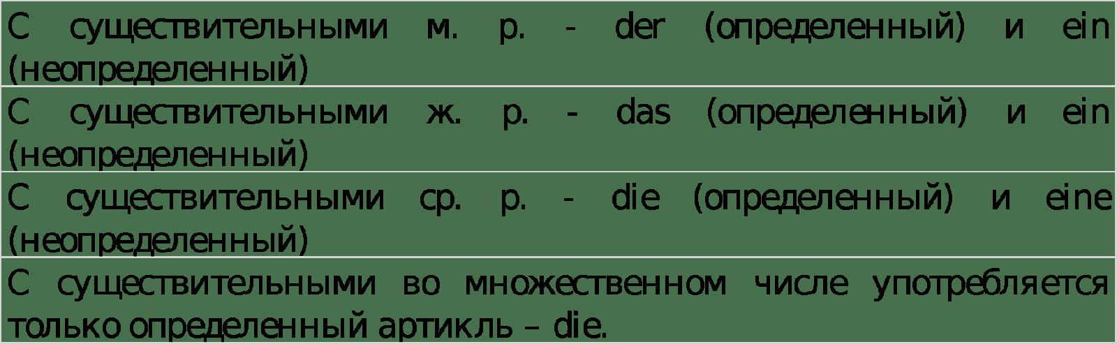 артикли в немецком языке в падежах