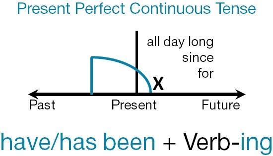 презент перфект континиус
