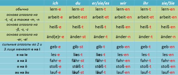 спряжение глаголов в немецком языке