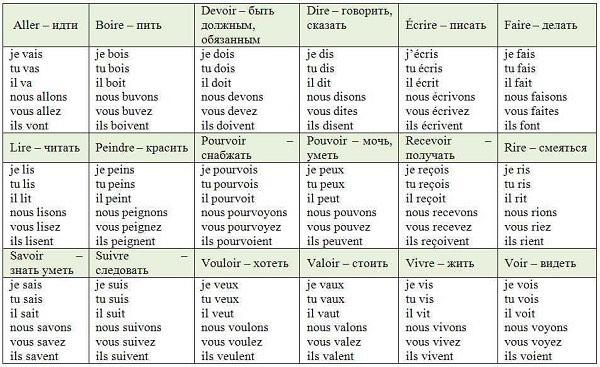 спряжение глаголов во французском