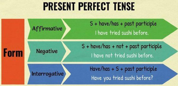 present perfect правила
