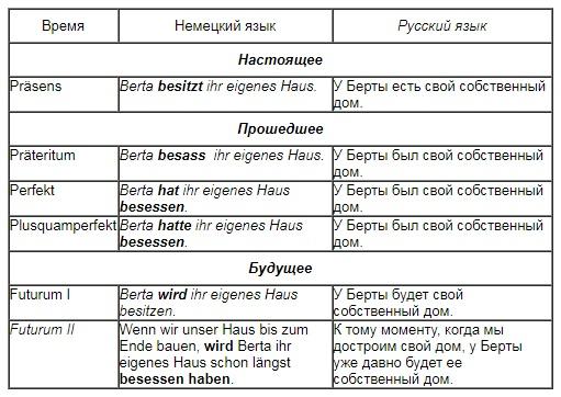 времена глаголов в немецком языке