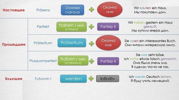 времена в немецком языке таблица