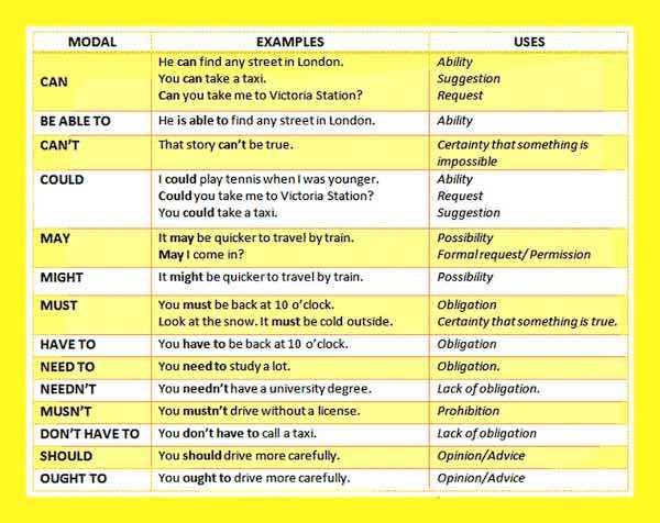 модальные глаголы в английском