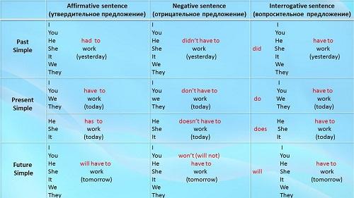 употребление модальных глаголов в английском